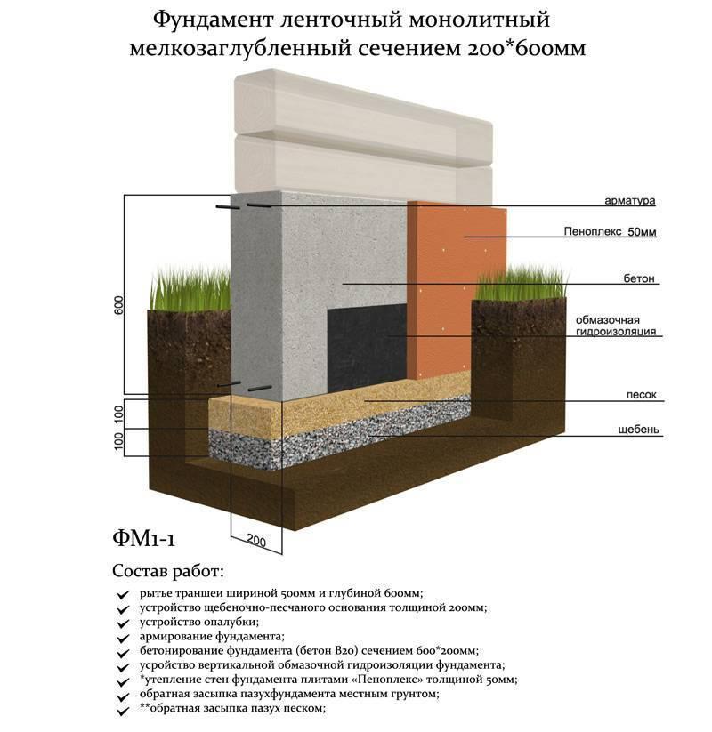 Глубина фундамента под баню: инструкция по строительству разных типов основания