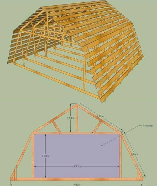 Мансардная крыша: конструкция, устройство двухскатной мансардной кровли своими руками, чертеж с размерами элементов