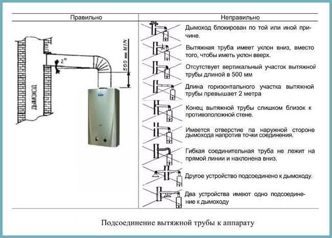 Как установить газовую колонку в частном доме на кухне или в ванной, требования к монтажу и инструкция по подключению