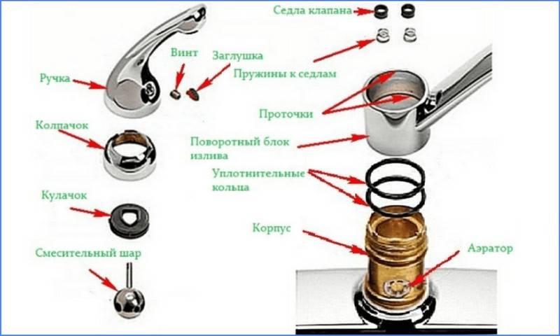 Как разобрать и отремонтировать однорычажный или двухвентильный смеситель