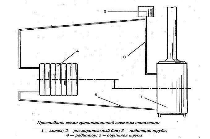 Подключение биметаллических радиаторов отопления: как подключить батареи правильно, соединение труб
