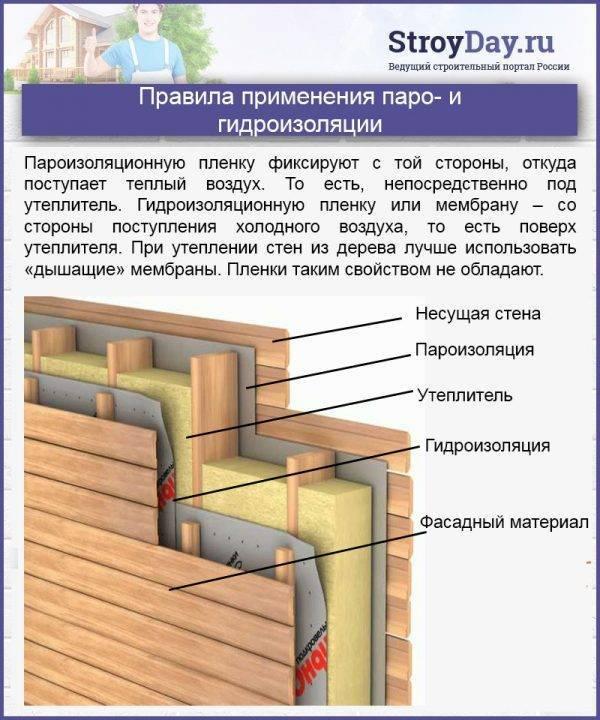 Как и чем утеплить стены каркасного дома: материалы и технологии
