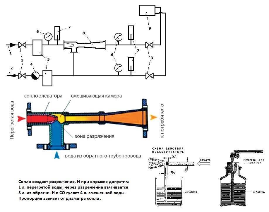 Схема элеваторного узла отопления: основные особенности тепловой системы