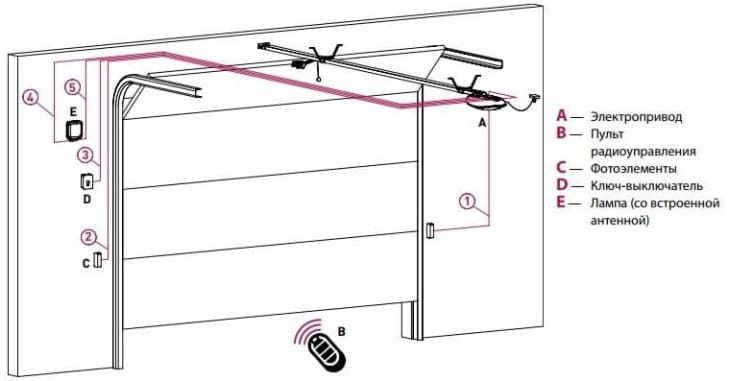 Факт №1. подъемные ворота для гаража. какие бывают?