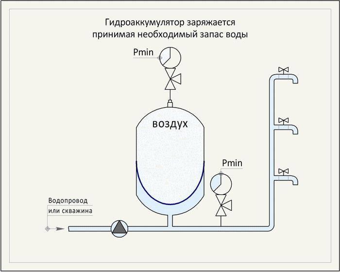 Гидроаккумулятор для водоснабжения. работа, устройство и расчет