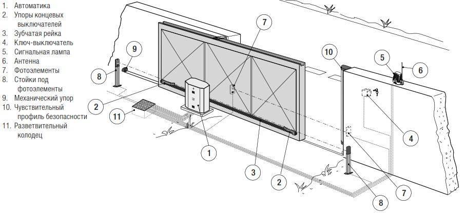 Установка и монтаж откатных ворот своими руками: инструкция с чертежами и видео
