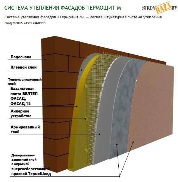 Технология фасадной штукатурки по пенополистиролу: закрываем армированный утеплитель клеевой смесью и цементным раствором
