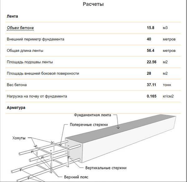 Онлайн калькулятор расчета размеров, арматуры и количества бетона монолитного ленточного фундамента