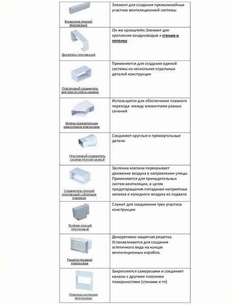 Существующие виды и классификация воздуховодов
