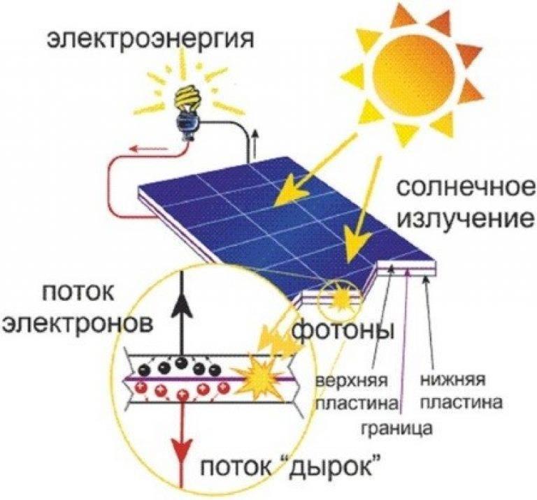 Как самому сделать садовый светильник на солнечных батареях