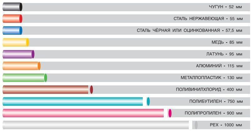 Какой выбрать теплый пол: топ-13 производителей теплых полов