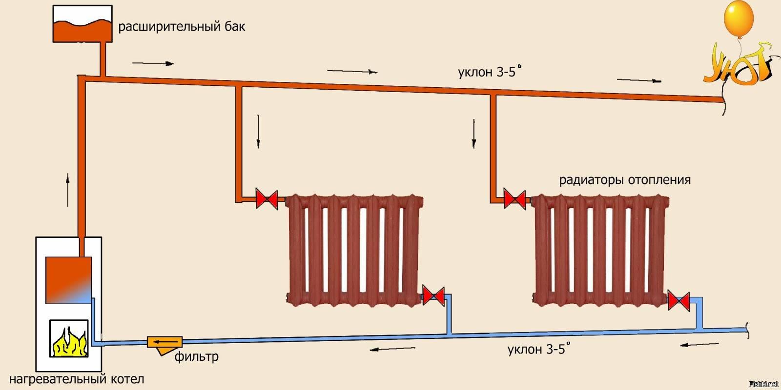 Системы отопления для частного дома и какую лучше выбрать