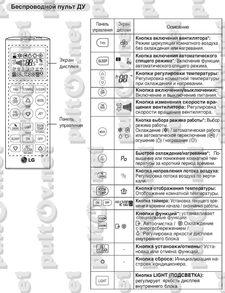 Инструкция от пульта к кондиционеру kraft