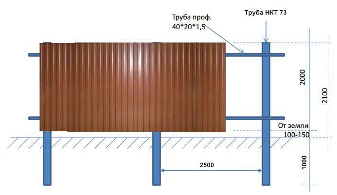 Какого размера сделать забор из профнастила?