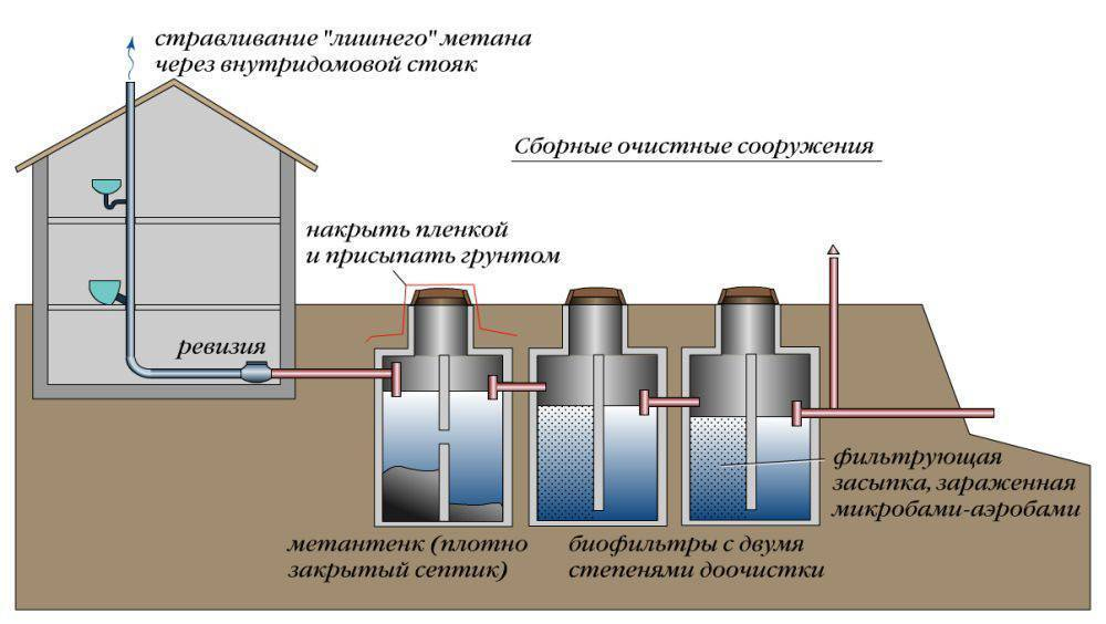 Схема очистных сооружений канализации | все о септиках