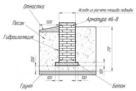 Мелкозаглубленный фундамент: особенности возведени и глубина заложения