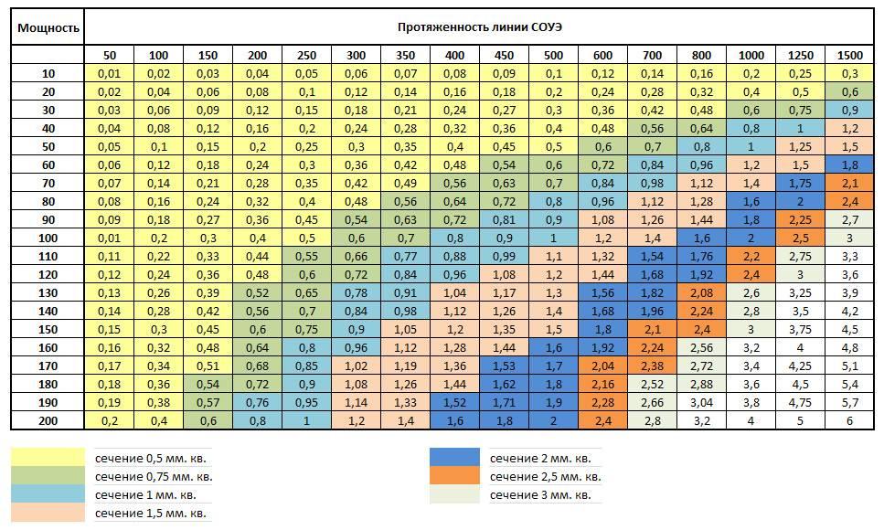 Сечение кабеля по мощности – таблица соотношений и как ею пользоваться