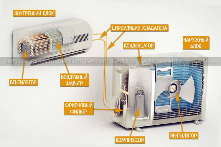 Обогрев помещения кондиционером — практическое применение