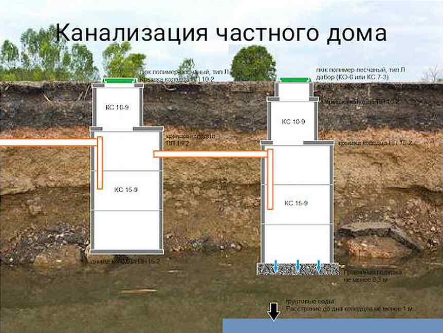 Расстояние от скважины до выгребной ямы и других построек: требования снип для больших и малых сливных ям
