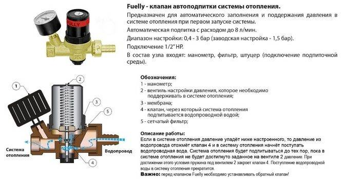 Как выбрать и подключить группу безопасности к системе отопления