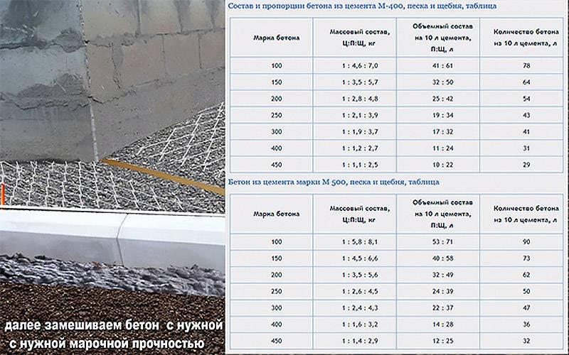 Какой бетон для фундамента: особенности, правильный подбор марки