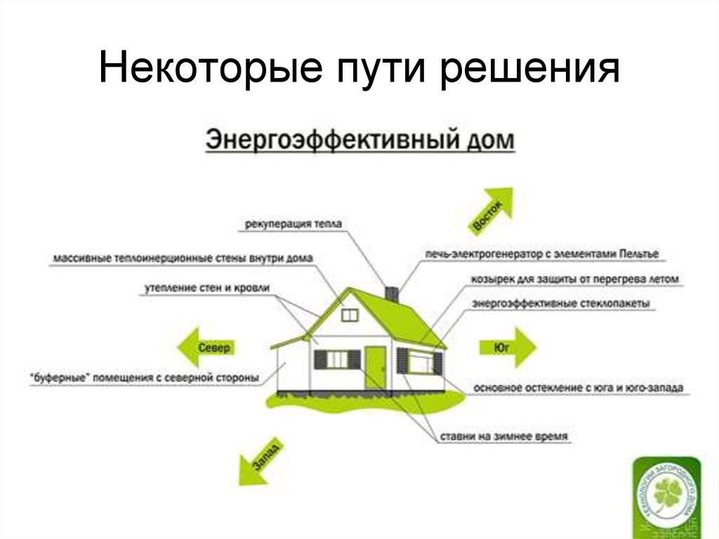 Строим экодом: подходящие материалы, коммуникации и подробная инструкция