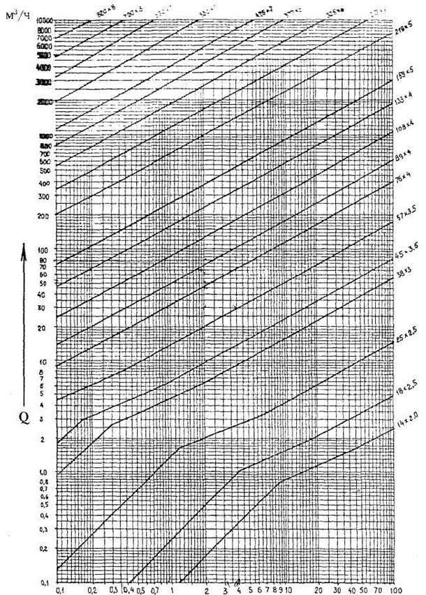 Гидравлический расчет газопровода высокого давления снип