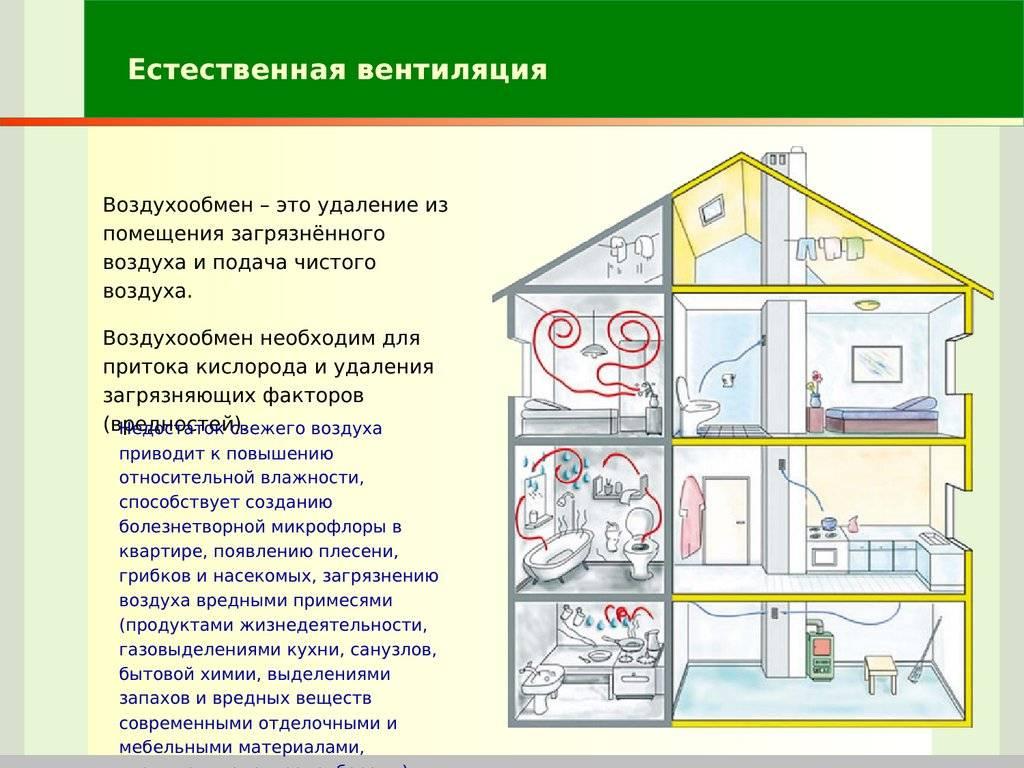 Как проверить вентиляцию в квартире многоквартирного дома