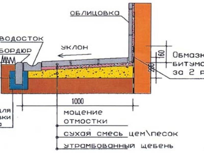 Марки бетона для отмостки: какие классы нужно использовать для заливки вокруг частного дома и других зданий, требования по снип
