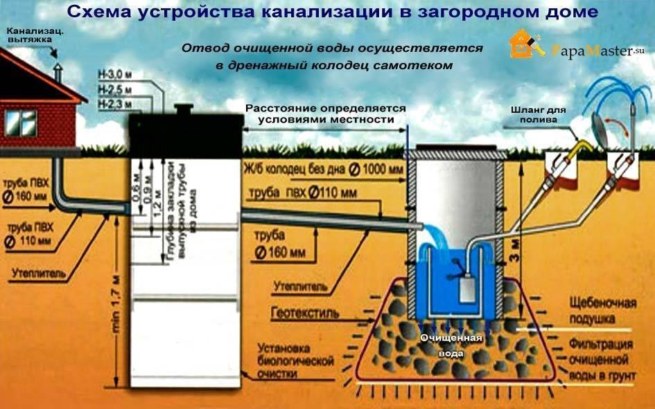 Требования снип к канализации