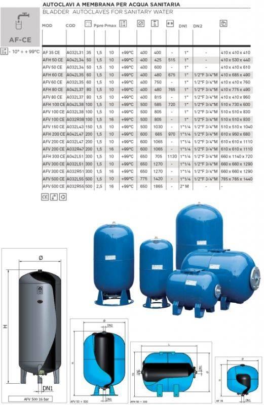Как выбрать рассчитать объем гидроаккумулятора, выбор гидроаккумулятора, расчет объема и размера гидроаккумулятор