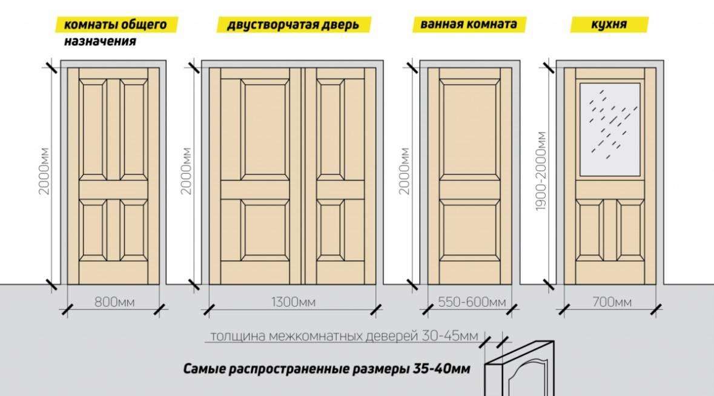 Стандартные размеры межкомнатных дверей - наглядная таблица - строительство и ремонт
