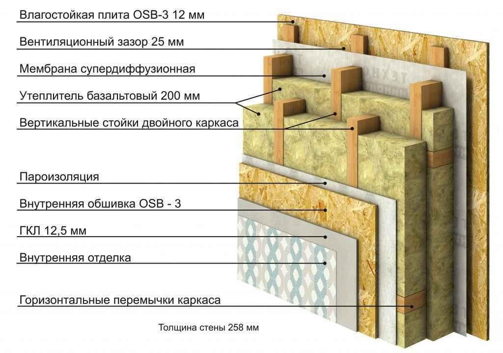 Утепление стен каркасного дома: качества утеплителей, этапы и особенности работ