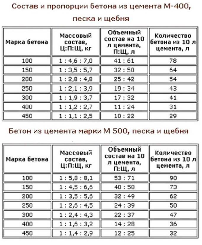 Калькулятор бетона — расчет бетонной смеси по компонентам