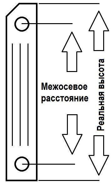 Что такое межосевое расстояние в радиаторах отопления: - учебник сантехника