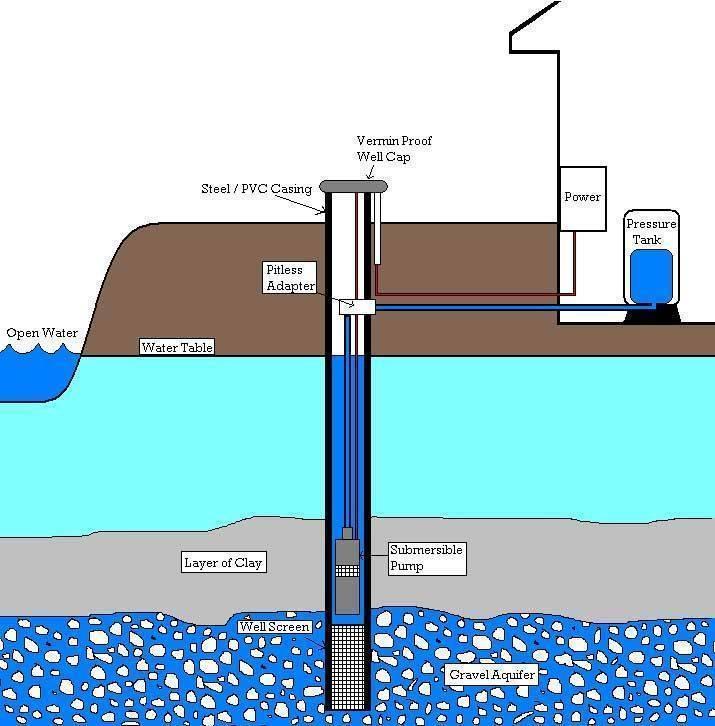 Что делать если вода из скважины пахнет сероводородом (советы, отзывы)