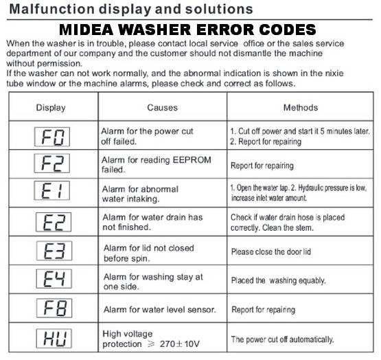 Коды ошибок стиральных машин midea