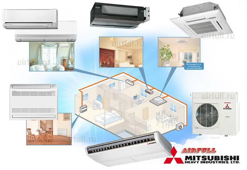 Обслуживание сплит систем: чистка, ремонт и заправка климатического оборудования своими руками