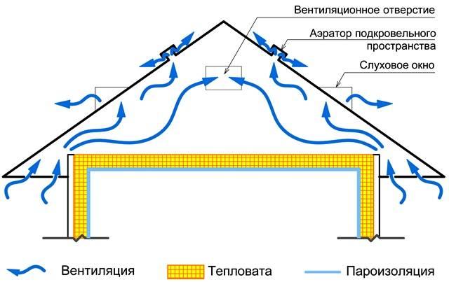 Вентиляция холодного чердака в частном доме и ее устройство: решетки, продухи и слуховые окна - построй