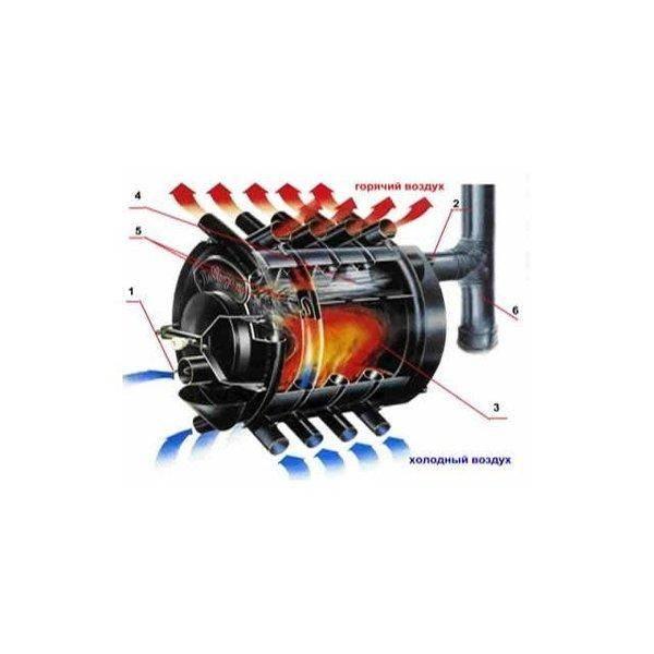 Печь бренеран: виды, принцип работы и устройство, установка, плюсы и минусы