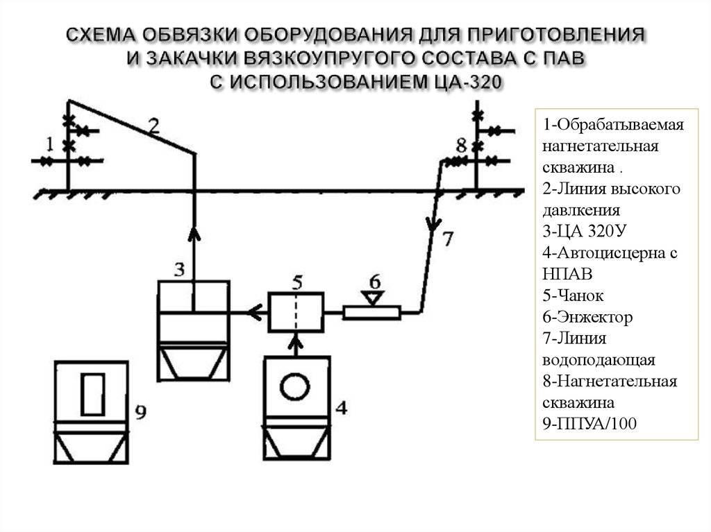 Как устроена скважина на воду – тонкости технологии - учебник сантехника