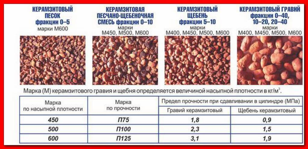 Свойства керамзита: виды и характеристики, вес, применение как утеплителя, цены