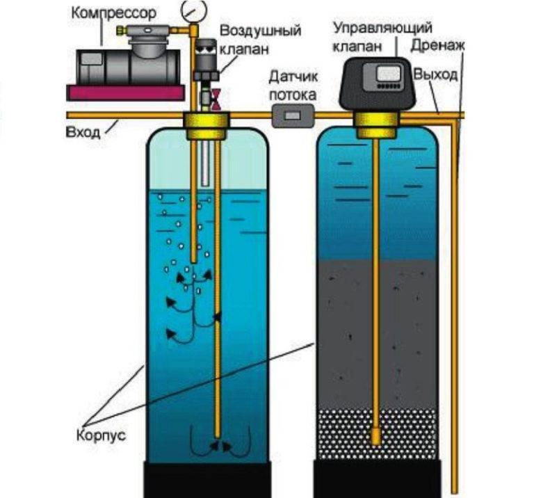Сероводород в воде из скважины: обстоятельства появления и - учебник сантехника