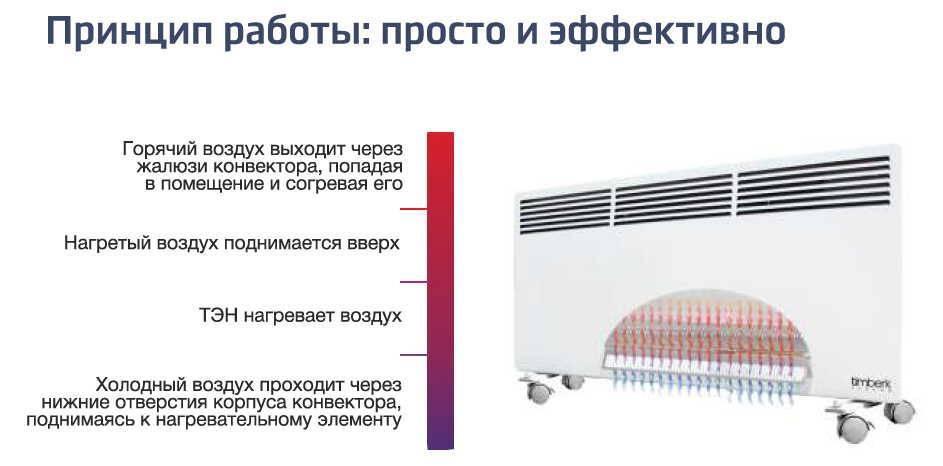 Конвекторы отопления настенные водяные - лучшее отопление