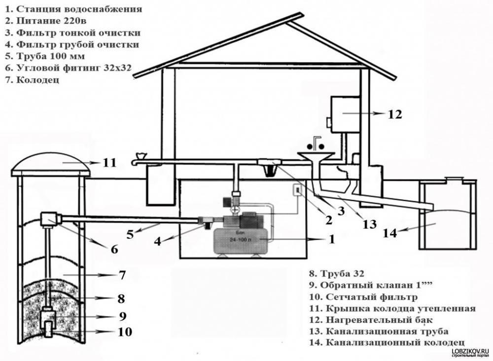 Проектируем водоснабжение частного дома