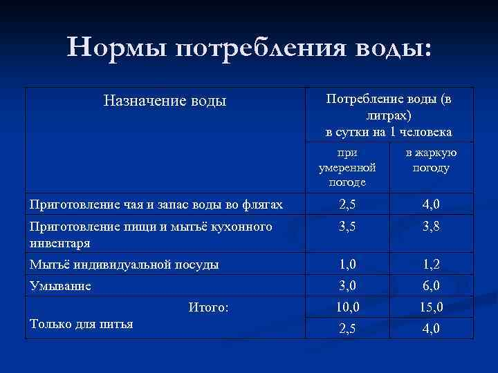 Нормы расхода и потребеления воды на человека в месяц без счетчика в 2021 году