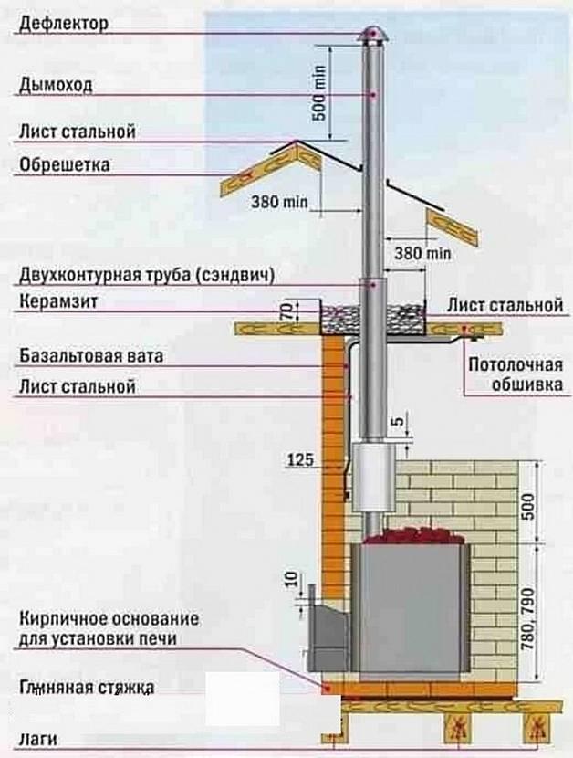 Монтаж дымохода из сэндвич-труб через крышу