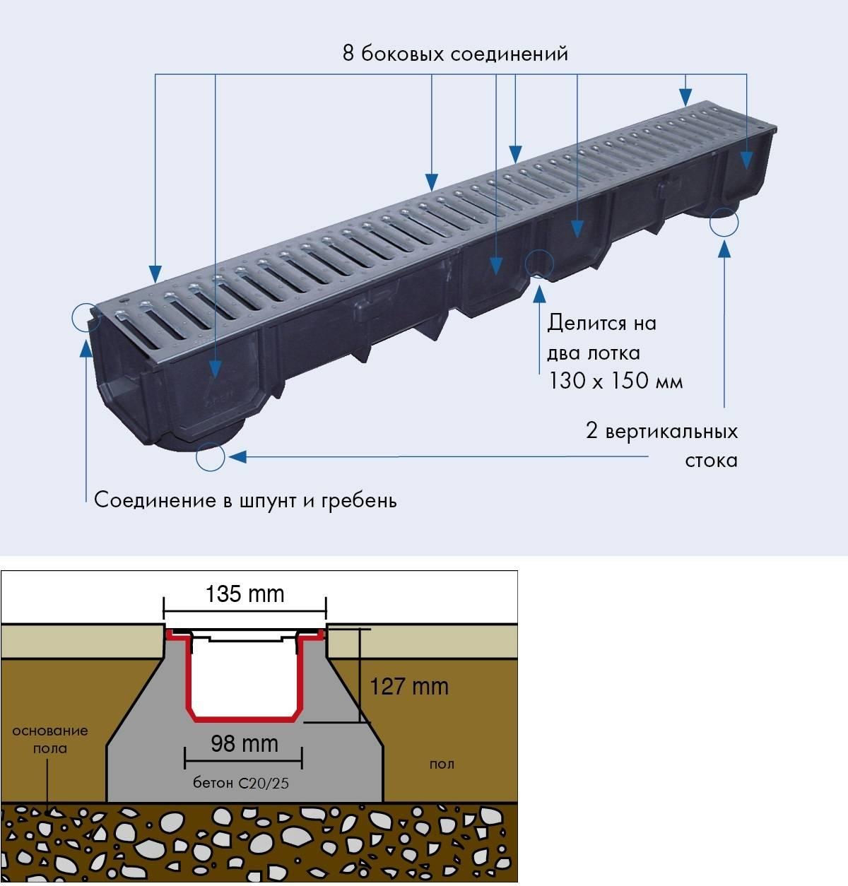 Дренажные лотки — пластиковые водоотводные каналы и системы с решеткой:  виды и цены +фото и видео