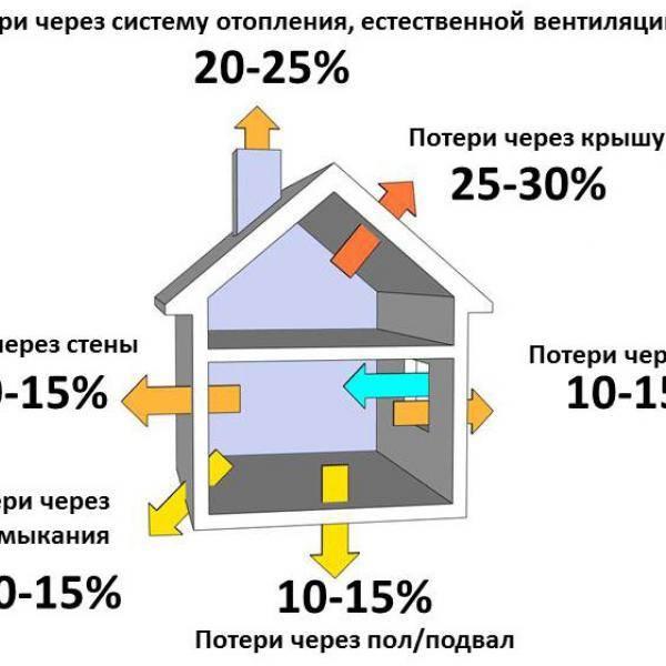Расчет мощности газового котла для частного дома — рекомендации и примеры расчеты