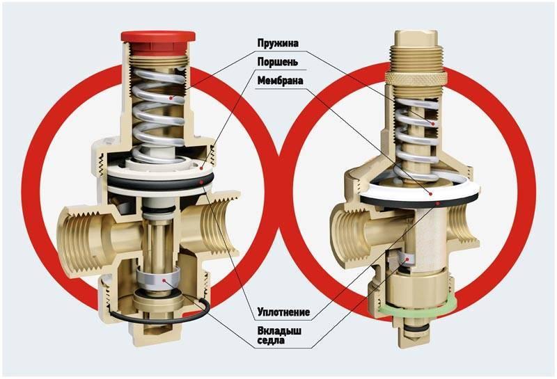 Редуктор или регулятор давления воды всистеме водоснабжения для дома иквартиры - rmnt - медиаплатформа миртесен